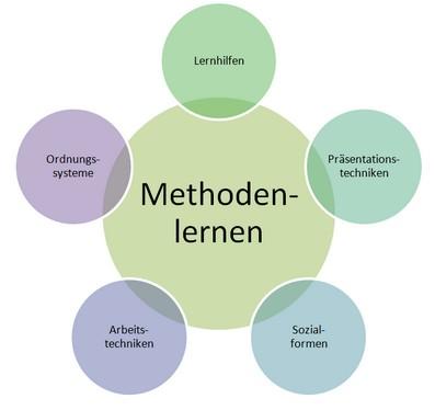 methodenlernen