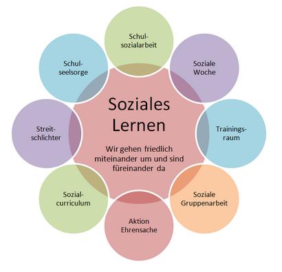 soziales_Lernen